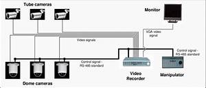 Scheme Of Installation Of Cctv Visual System Monitoring