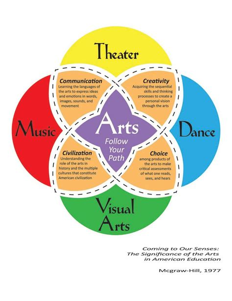 Visual Art Education Quotes