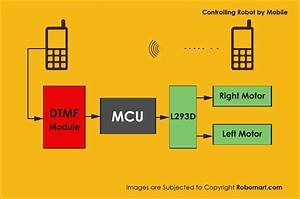 Mobile Controlled Robot - Dtmf Technology