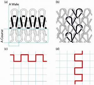 Knitted Fabric Structures For Circuit Routing  Simplest A  Weft