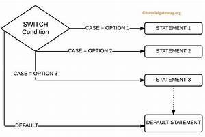 Switch Case Flowchart Example