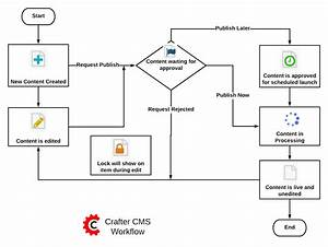Workflows  U2014 Crafter Cms 3 1 4 Documentation