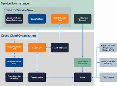 Servicenow Architecture Coveo Diagram Understanding Indexing Process