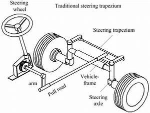Ackerman U0026 39 S Steering Trapezium B  Full