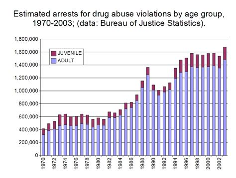 C Illegal Type For Non Type Template Parameter by File Estimated Arrests For Drug Abuse Violations By Age