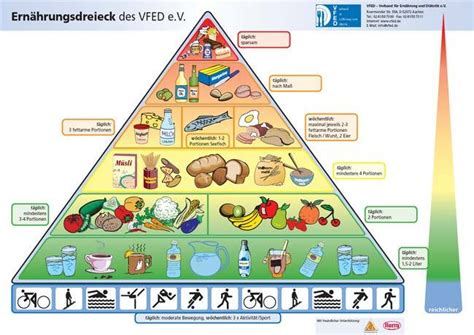 Diät gicht tabelle
