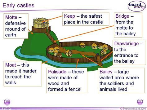 labelled diagram   motte  bailey castle images