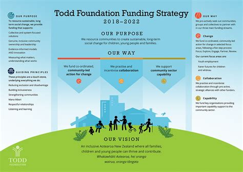 Todd Foundation Changes Funding Strategy Philanthropy