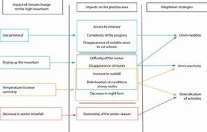 What Does A Climate Diagram Summarize