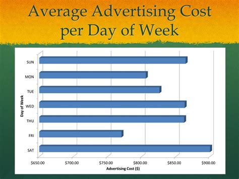 Average Cost Of Online Dating Sites