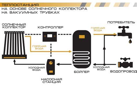 Солнечный коллектор для нагрева воды своими руками как сделать коллектор для отопления дома