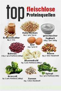 Eiweißhaltige, lebensmittel mit wenig, fett Kohlenhydrate - Reactivio