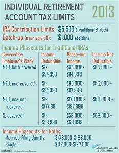 taxable income limit bing images With solo 401k plan documents
