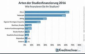 Bafög Berechnen Studium : baf g durch kredit abl sen und bis zu 20 sparen ~ Themetempest.com Abrechnung
