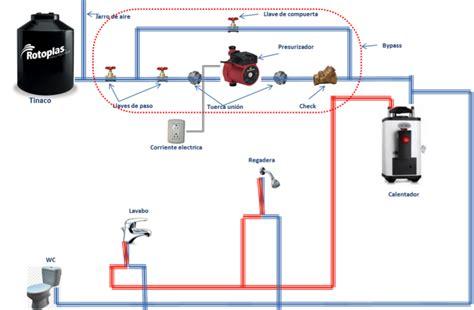 sr plomero soluciones inmediatas servicios bombas de agua  presurizadores