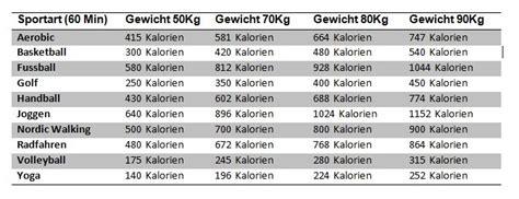 Fettverbrennung joggen berechnen