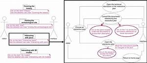 Use Case Diagrams For The Documents Inquiry And The