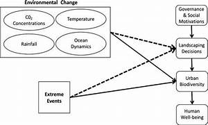 Diagram Showing How The Environmental Changes And Extreme
