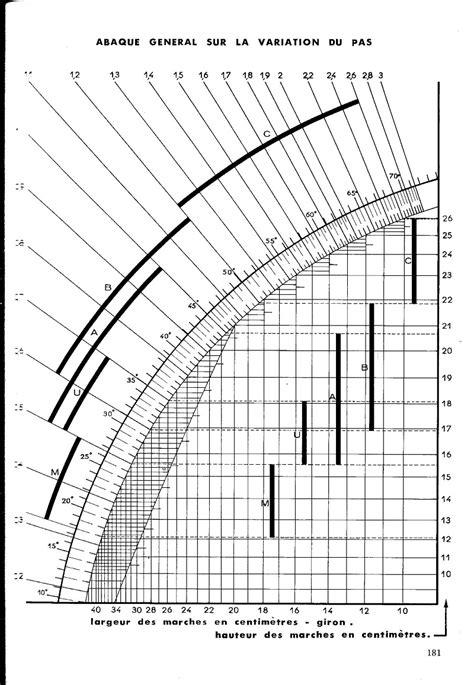 formule de blondel escalier 28 images dimensionnement dun escalier b 226 timent et travaux