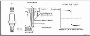 Toyota Sienna Service Manual  Oxygen Sensor Circuit