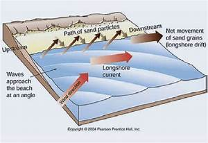Depiction Of Longshore Current And Longshore Drift