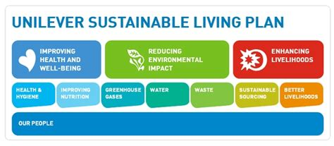 Unilever Sustainable Living Brands Boost Company Sales
