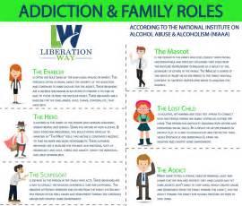Addiction Family Roles