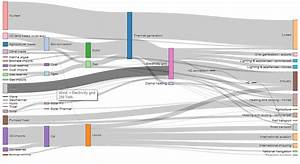 R Incorrect Output Sankey Diagram When Using Shiny