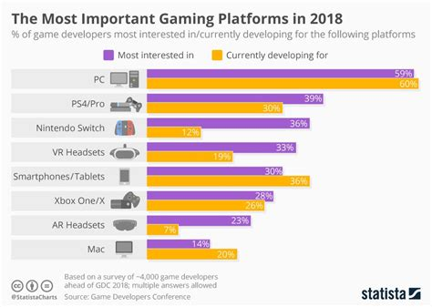 important gaming platforms