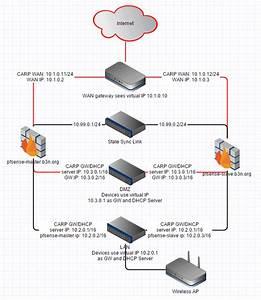 Pfsense Firewall Ha Failover Cluster