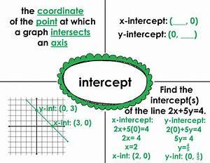 Fjhs Algebra 1  Frayer Model Sample