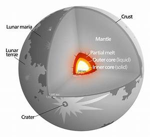 Internal Structure Of The Moon