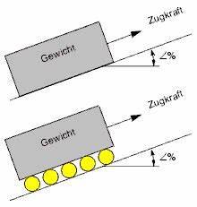 Steigung Berechnen Formel : hebezone glossary zugkraftberechnung ~ Themetempest.com Abrechnung