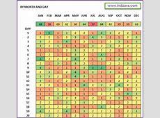 Activity Pattern Heat Maps – Free Excel Template INDZARA