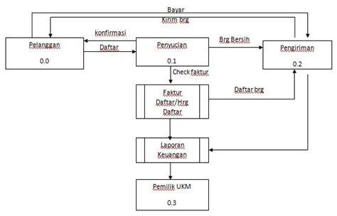 Sebuah bisnis terdiri dari berbagai prosedur logis digabungkan untuk membentuk sebuah sistem. Asal usul yang penting jangan asal: Data Flow Diagram ...