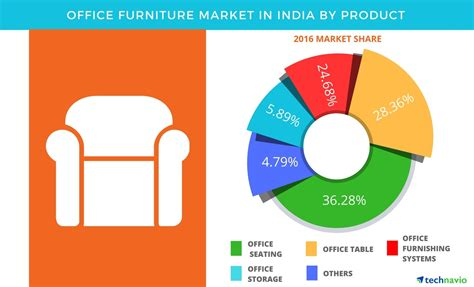 U.s. Home Decor Market Size : Office Furniture Market In India Is Projected To Showcase