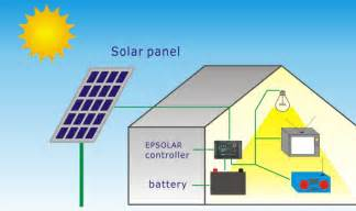 solar panels ideas page 3