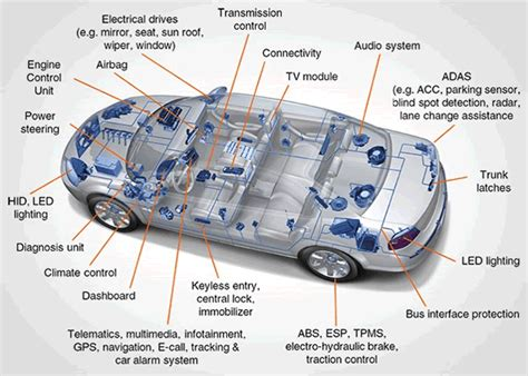 Automotive Connectivity Evolves To Meet Demands For Speed