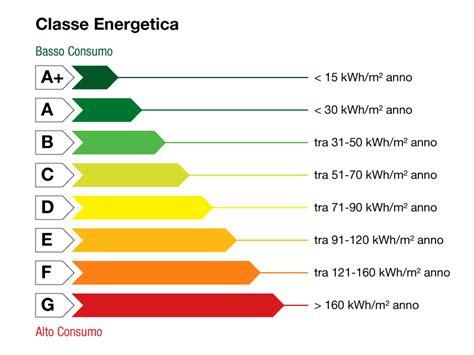 Classe Energetica Di Una Casa by Cosa Facciamo