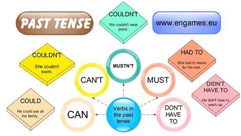 English grammar tenses summary