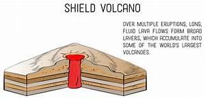 Cinder Cone Volcano Diagram Labeled
