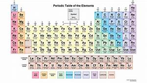 Periodic Table of Elements HD