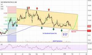 SREINFRA Stock Price and Chart — TradingView — India