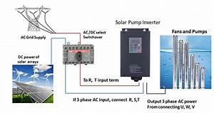 Sg320 Solar Pump Inverter Ip54 Factory