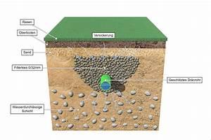 Entwässerung Grundstück Regenwasser : regenwasser auf dem grundst ck versickern regenwasser wohin mit dem wasser unsere erfahrung ~ Buech-reservation.com Haus und Dekorationen
