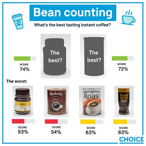 How strong do you like it. What's the best tasting instant coffee? - Food & Drink - Community