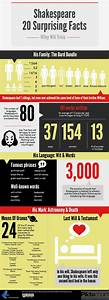 Macbeth Character Development Chart 20 Surprising Shakespeare Facts Infographic And Book