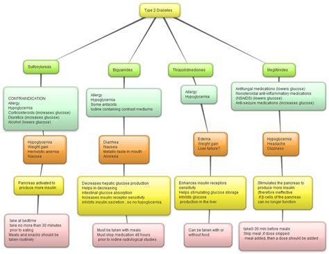 pharmacotherapeutics concept maps paul jeffrey   glance