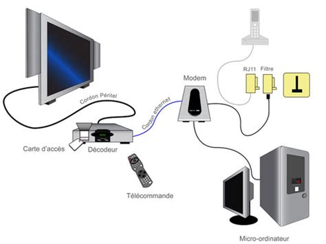 Installation Tv Adsl