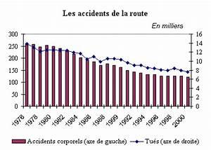 Nombre De Voiture En France : les nuisances environnementales de l 39 automobile ~ Maxctalentgroup.com Avis de Voitures